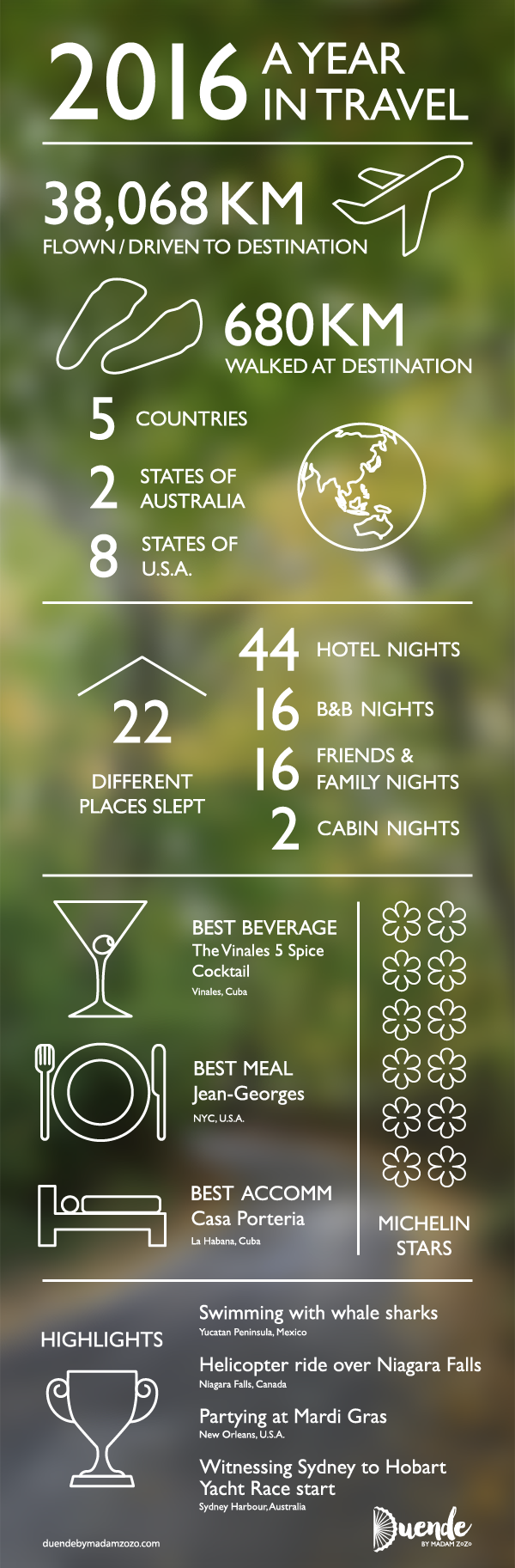 Duende 2016 Year in Travel Infographic