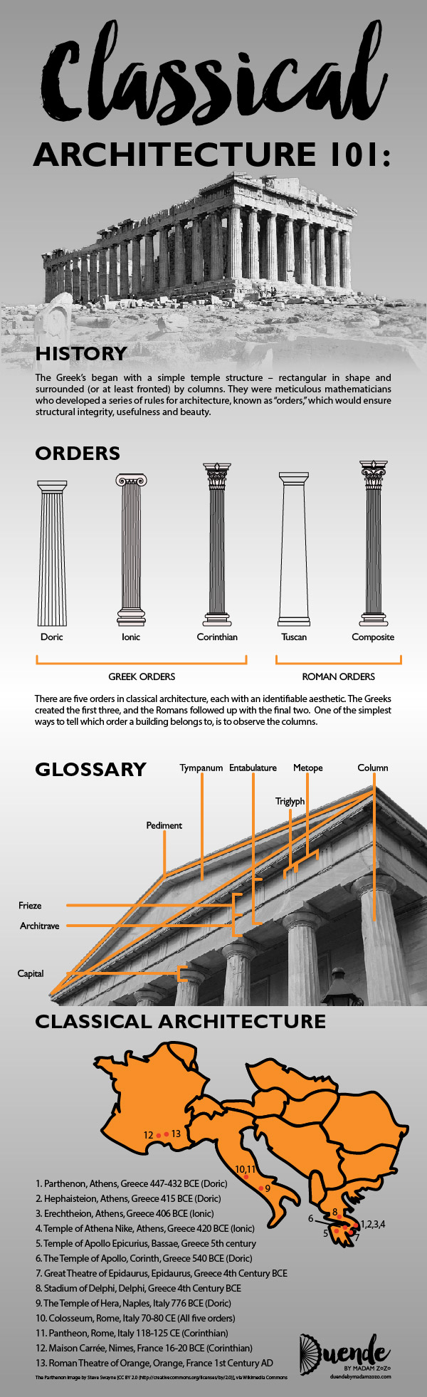 Classical Architecture 101 for Travellers | Duende by Madam ZoZo